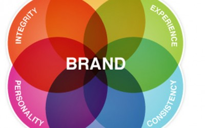 20th Year Special: A Tale of Brand Congruency